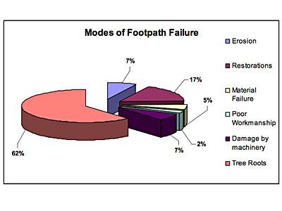 Modes of footpath failure graph