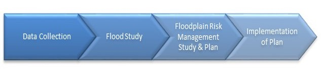 Floodplain Management Process